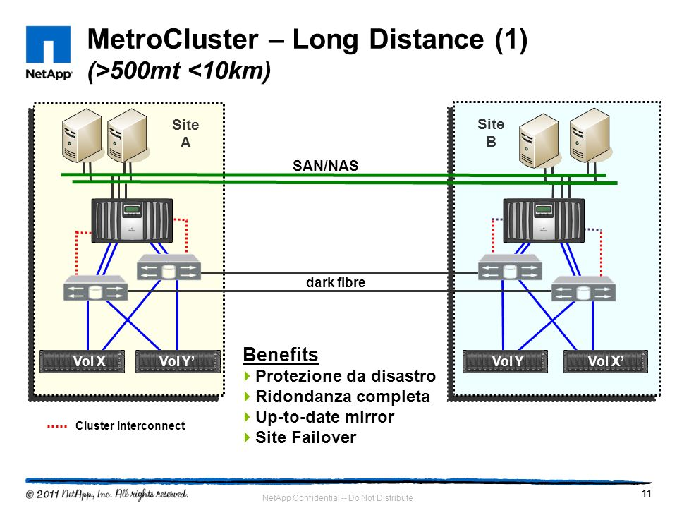 MetroCluster – Long Distance (1) (>500mt <10km)