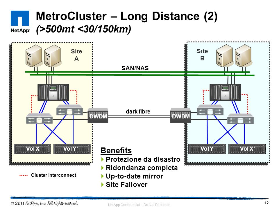 MetroCluster – Long Distance (2) (>500mt <30/150km)