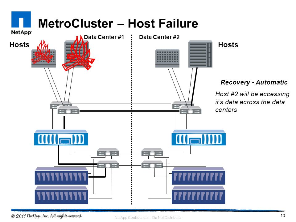 MetroCluster – Host Failure
