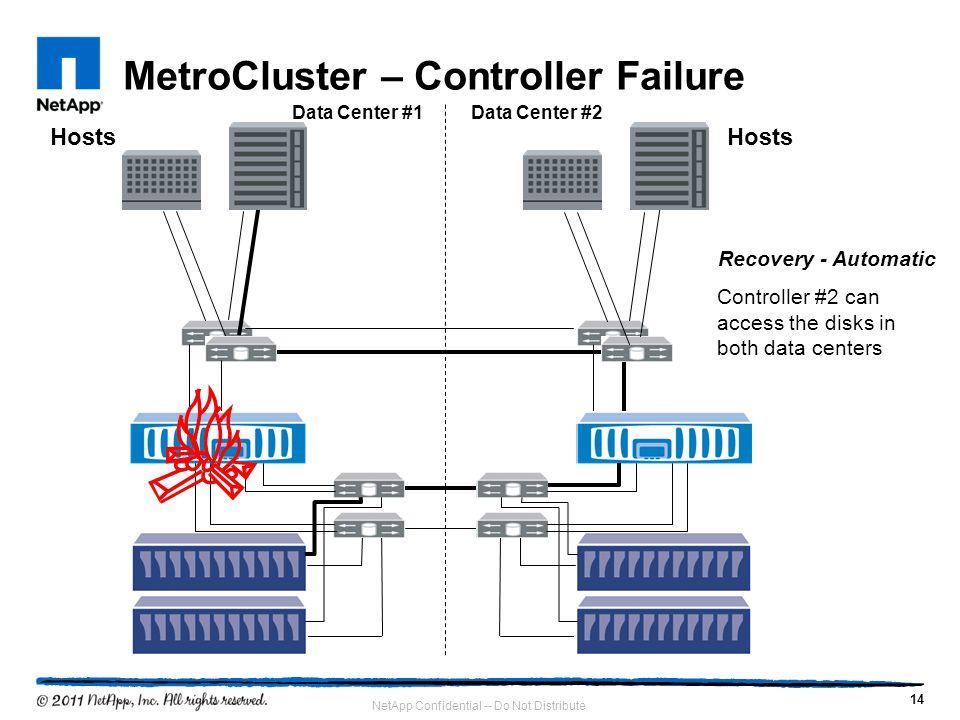 MetroCluster – Controller Failure