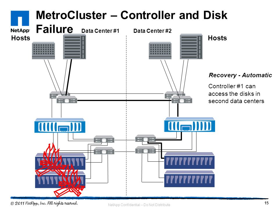 MetroCluster – Controller and Disk Failure