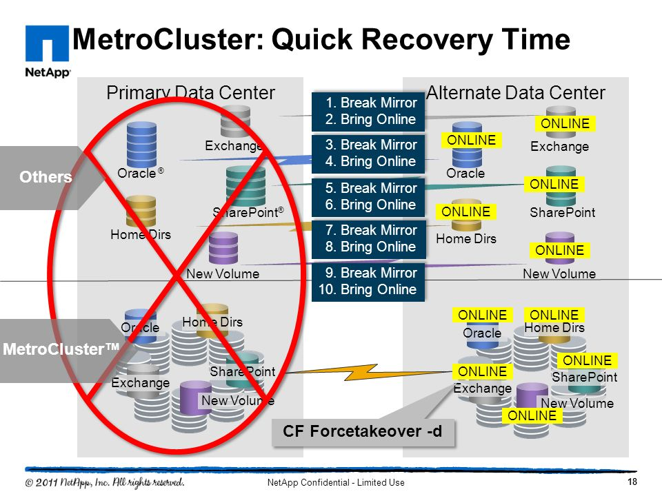 MetroCluster: Quick Recovery Time