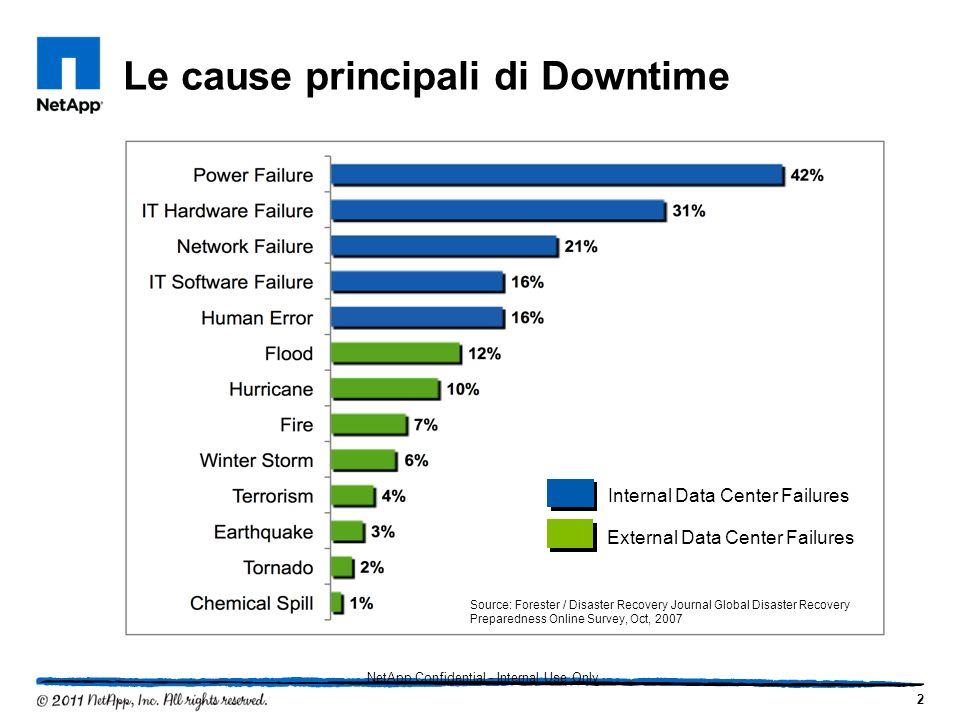 Le cause principali di Downtime