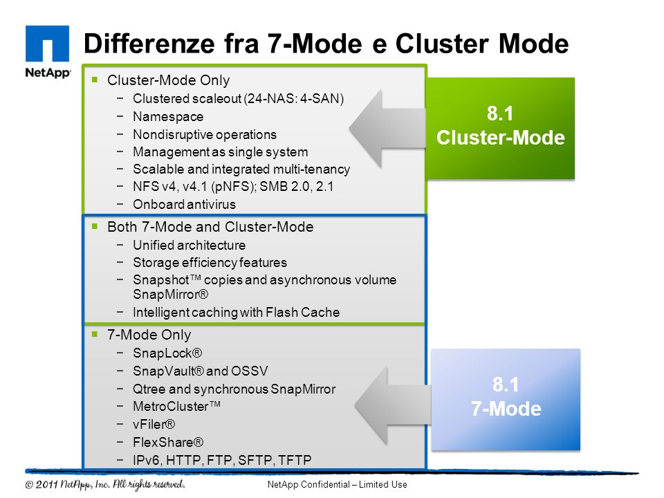 Differenze fra 7-Mode e Cluster Mode