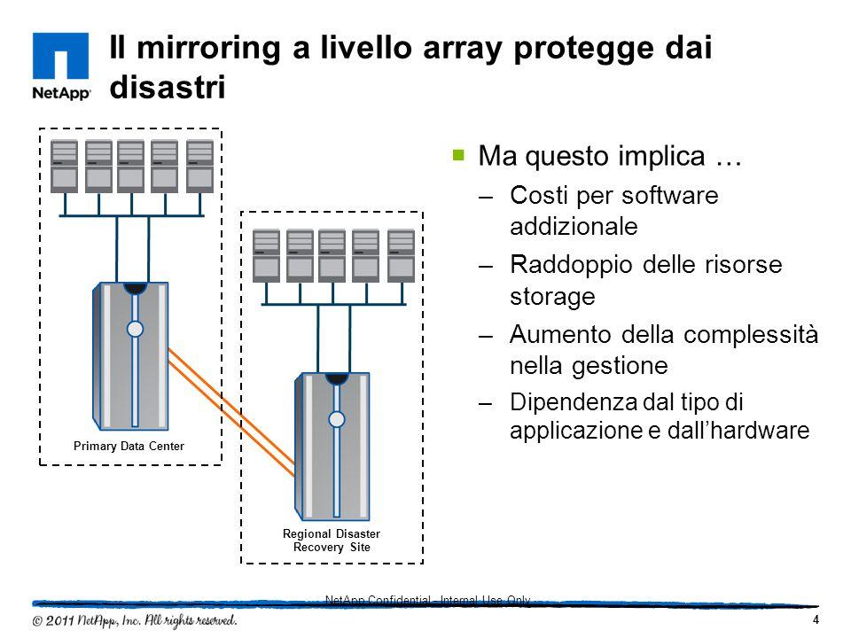 Il mirroring a livello array protegge dai disastri