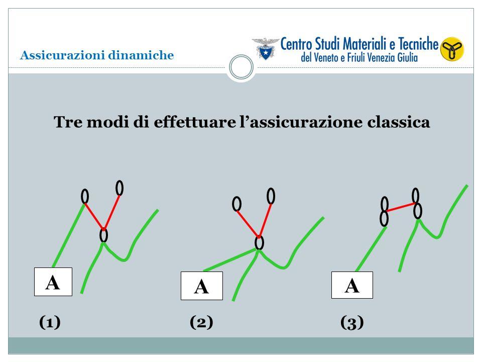 A A A Tre modi di effettuare l'assicurazione classica (1) (2) (3)