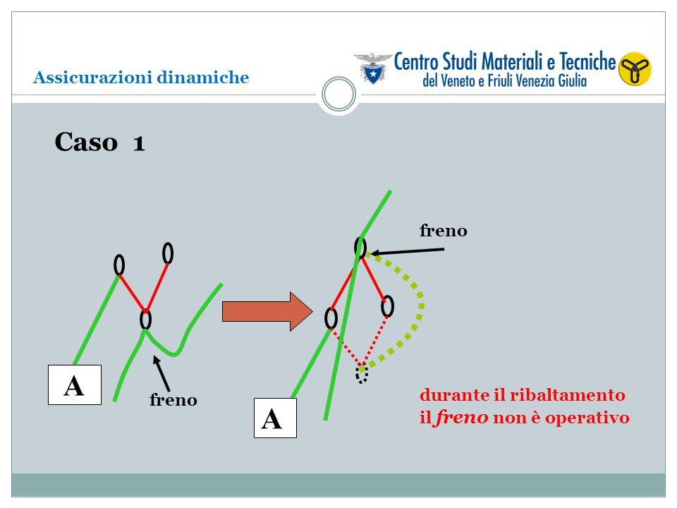 A A Caso 1 Assicurazioni dinamiche freno durante il ribaltamento freno