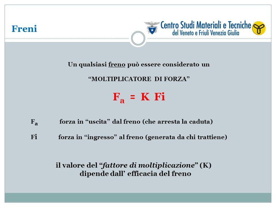 Fa = K Fi Freni il valore del fattore di moltiplicazione (K)
