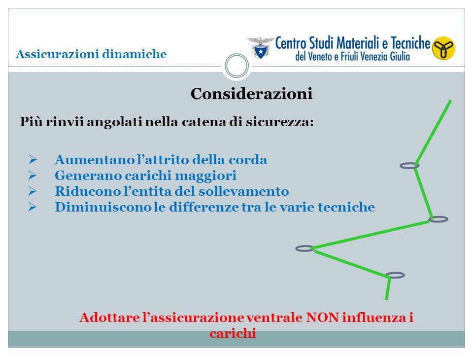 Adottare l'assicurazione ventrale NON influenza i carichi