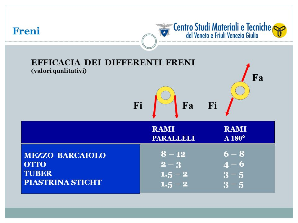 Freni Fa Fi Fa Fi EFFICACIA DEI DIFFERENTI FRENI 8 – 12 2 – 3 1.5 – 2