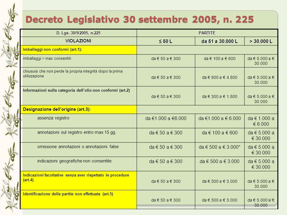 Decreto Legislativo 30 settembre 2005, n. 225