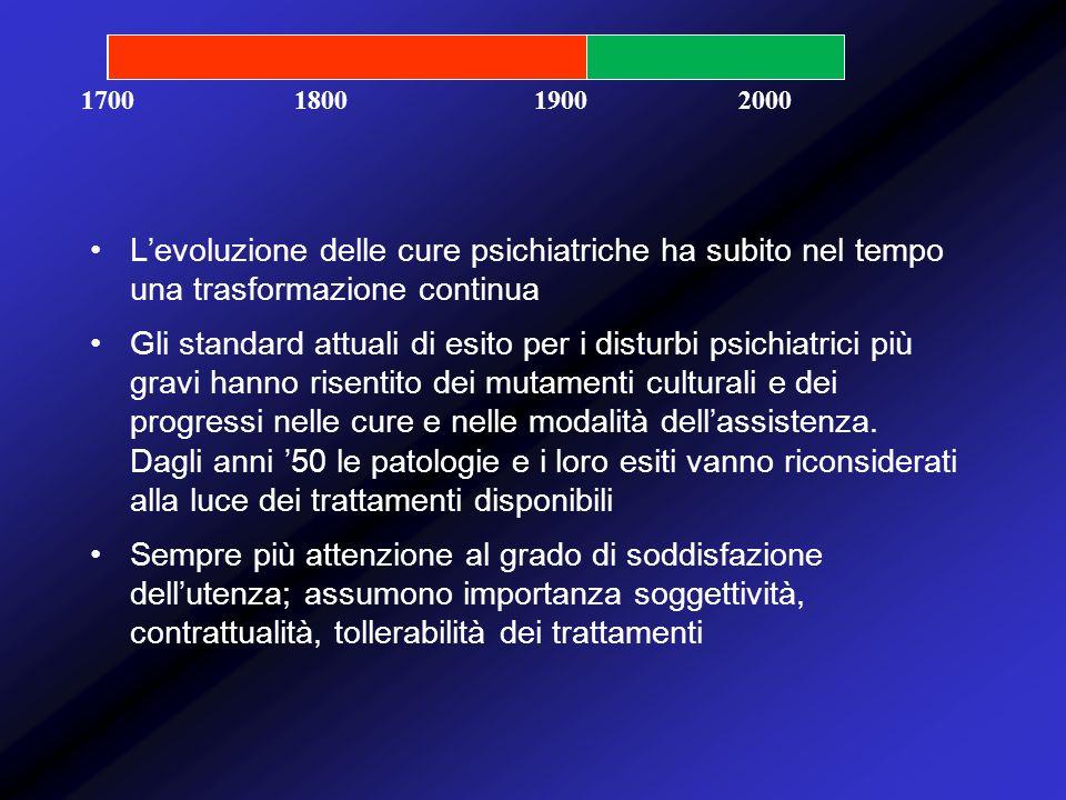 1700 1800. 1900. 2000. L'evoluzione delle cure psichiatriche ha subito nel tempo una trasformazione continua.