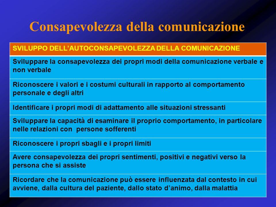 Consapevolezza della comunicazione