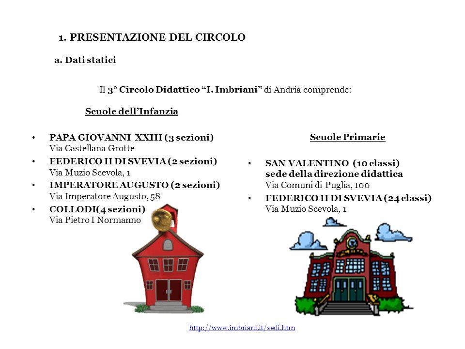 1. PRESENTAZIONE DEL CIRCOLO