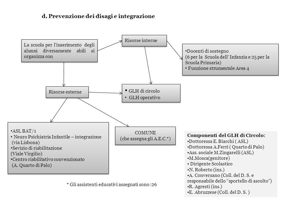 d. Prevenzione dei disagi e integrazione