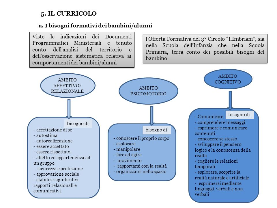 5. IL CURRICOLO a. I bisogni formativi dei bambini/alunni