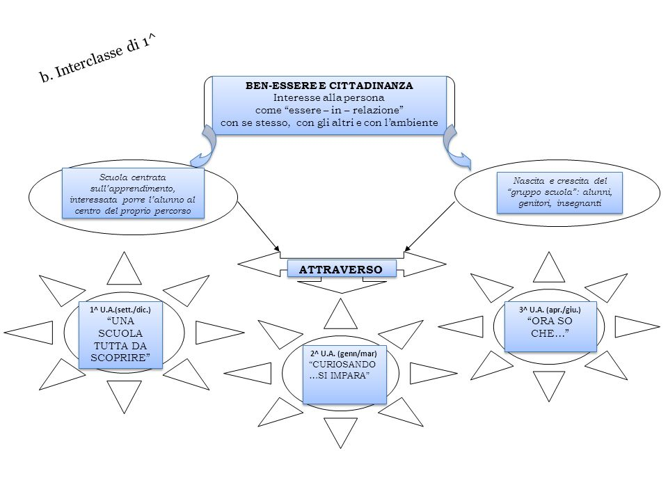 b. Interclasse di 1^ ATTRAVERSO BEN-ESSERE E CITTADINANZA