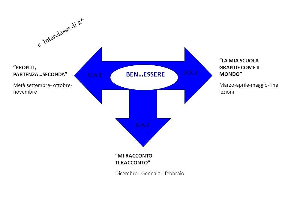 BEN…ESSERE c. Interclasse di 2^ U.A.3 U.A.1 U.A.2