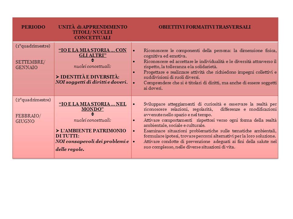 UNITÀ di APPRENDIMENTO TITOLI/ NUCLEI CONCETTUALI