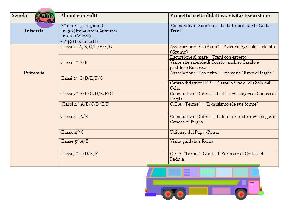 Scuola Alunni coinvolti. Progetto uscita didattica: Visita/ Escursione. Infanzia. N°alunni (3-4-5 anni)