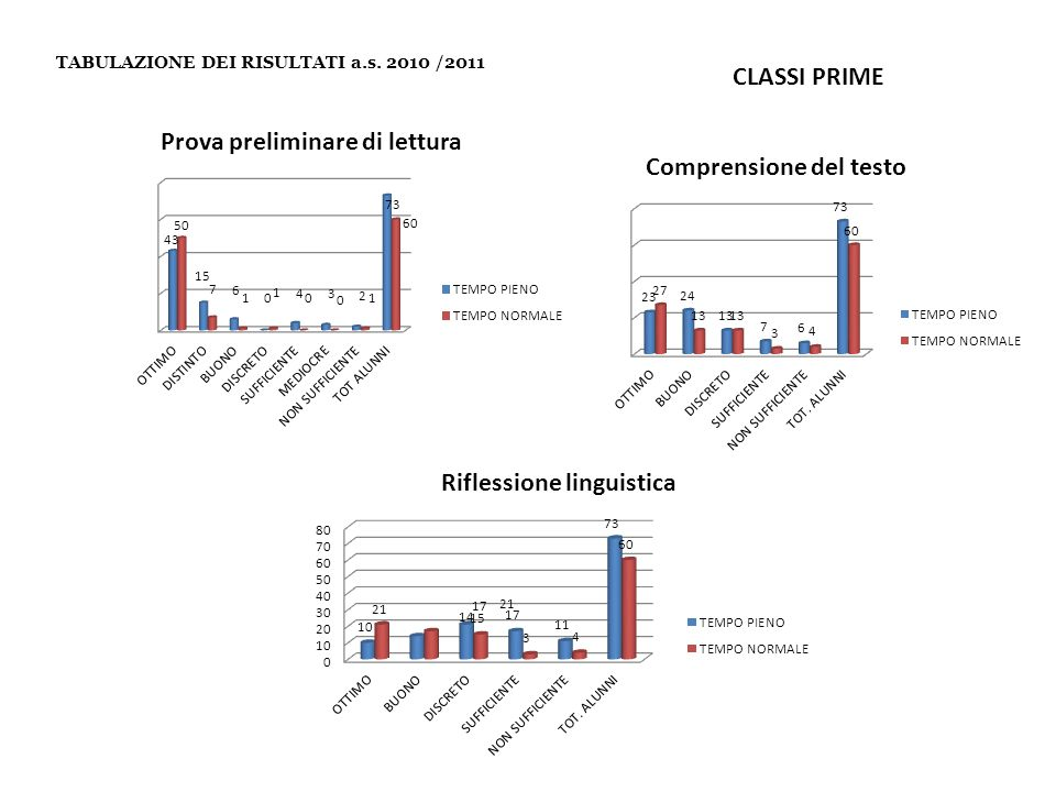 TABULAZIONE DEI RISULTATI a.s. 2010 /2011