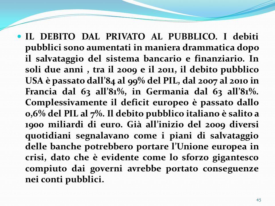 IL DEBITO DAL PRIVATO AL PUBBLICO