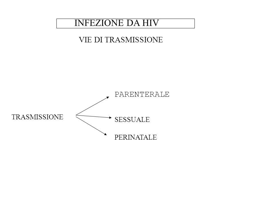 INFEZIONE DA HIV PARENTERALE VIE DI TRASMISSIONE TRASMISSIONE SESSUALE