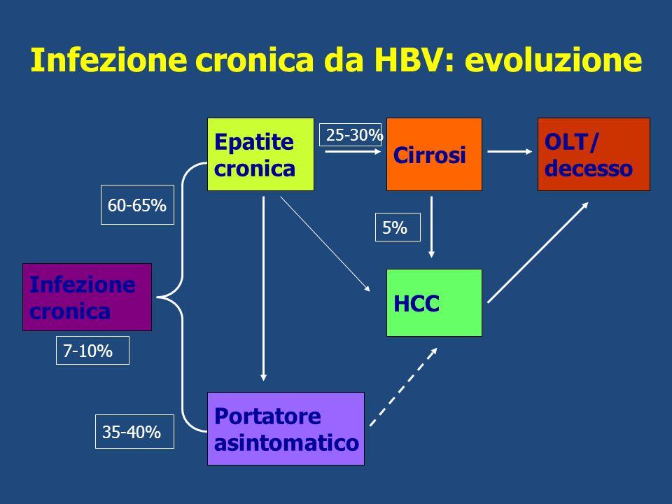 Infezione cronica da HBV: evoluzione