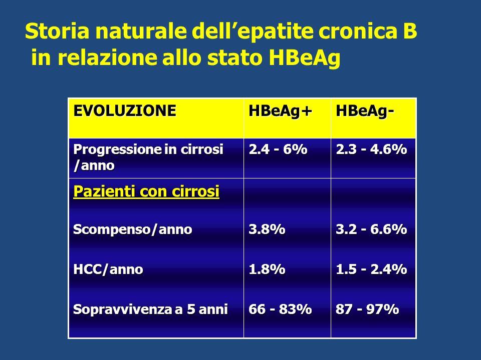 Storia naturale dell'epatite cronica B in relazione allo stato HBeAg