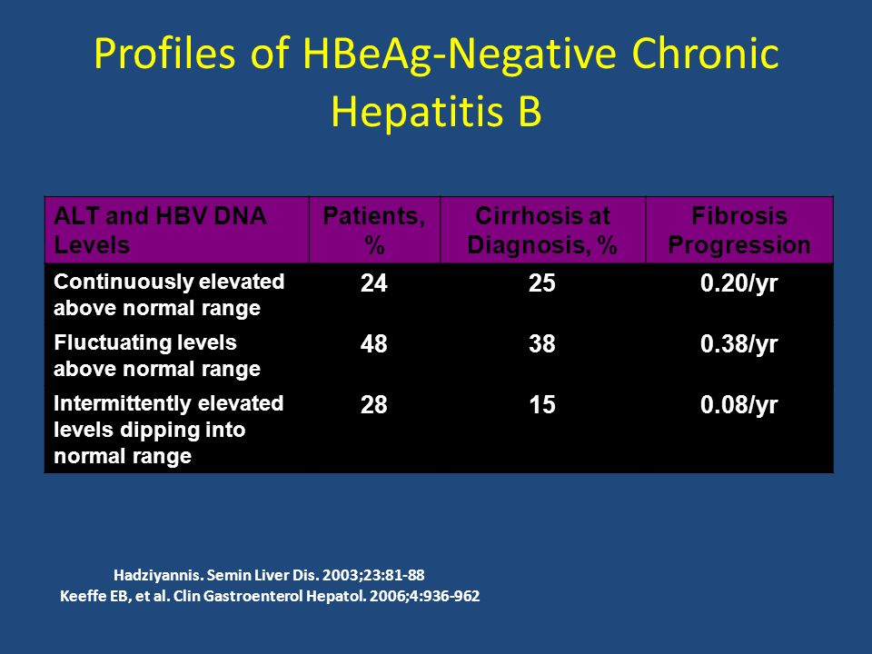 Profiles of HBeAg-Negative Chronic Hepatitis B