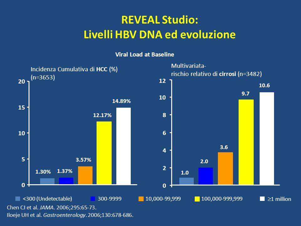 REVEAL Studio: Livelli HBV DNA ed evoluzione