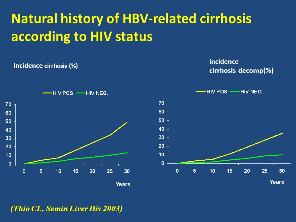 Natural history of HBV-related cirrhosis according to HIV status