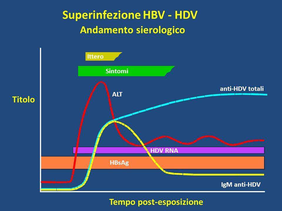 Superinfezione HBV - HDV