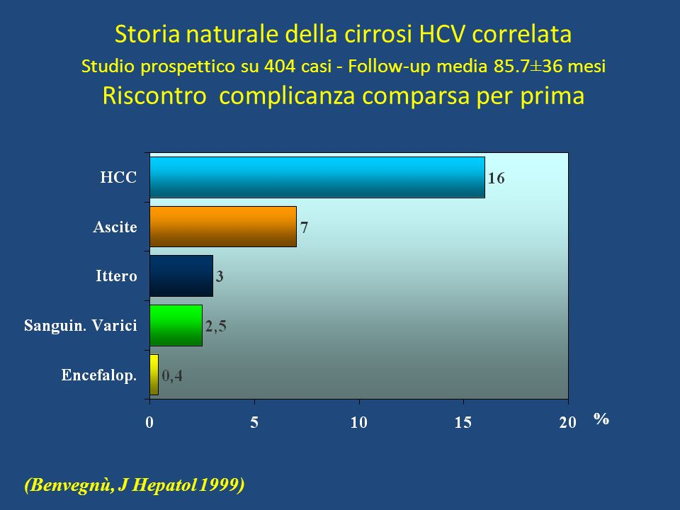 Storia naturale della cirrosi HCV correlata Studio prospettico su 404 casi - Follow-up media 85.7±36 mesi Riscontro complicanza comparsa per prima