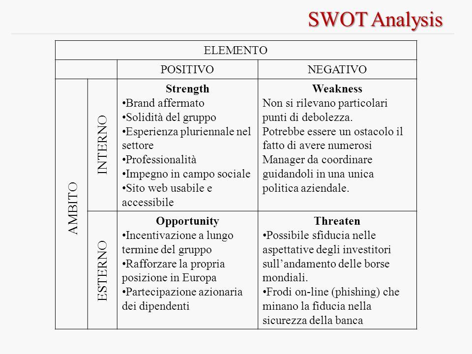 SWOT Analysis INTERNO AMBITO ESTERNO ELEMENTO POSITIVO NEGATIVO