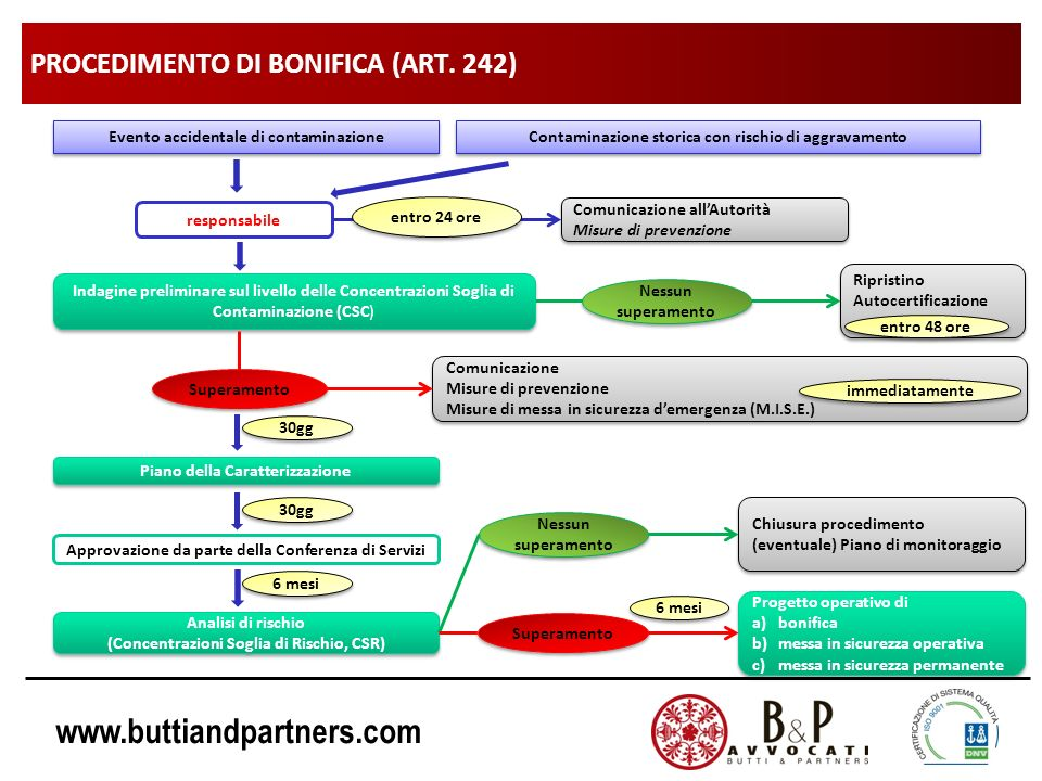 PROCEDIMENTO DI BONIFICA (ART. 242)