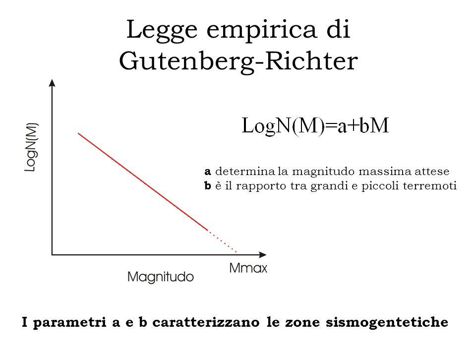 Legge empirica di Gutenberg-Richter