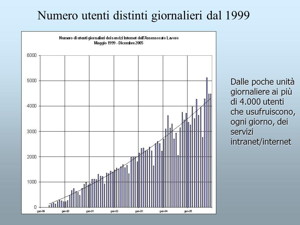 Numero utenti distinti giornalieri dal 1999