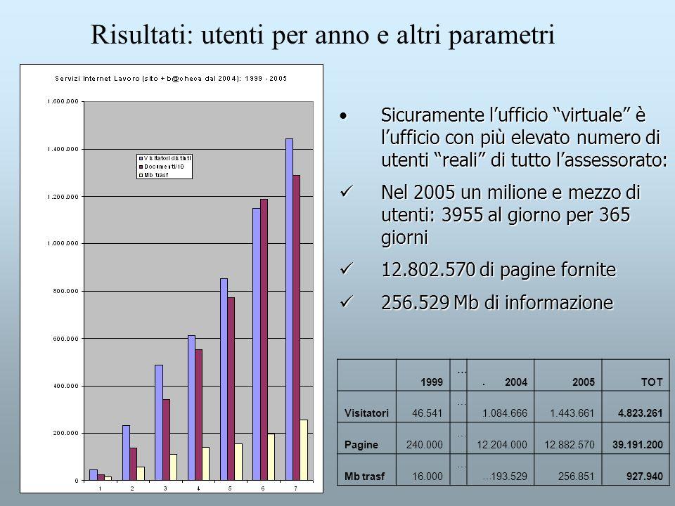 Risultati: utenti per anno e altri parametri