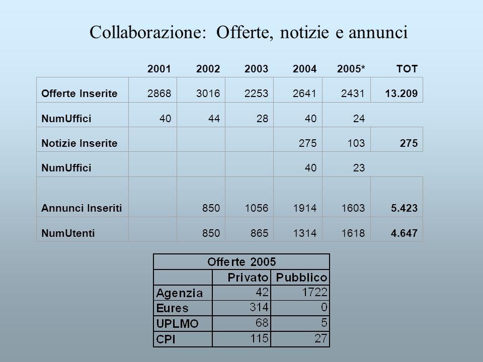Collaborazione: Offerte, notizie e annunci