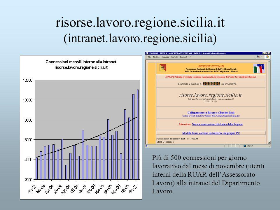 risorse.lavoro.regione.sicilia.it (intranet.lavoro.regione.sicilia)