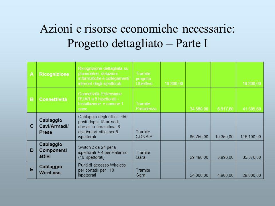 Azioni e risorse economiche necessarie: Progetto dettagliato – Parte I