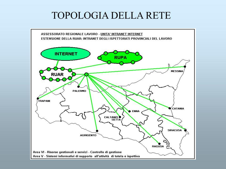 TOPOLOGIA DELLA RETE