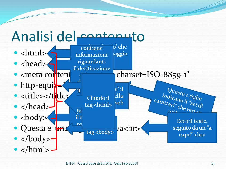 Analisi del contenuto <html> <head>