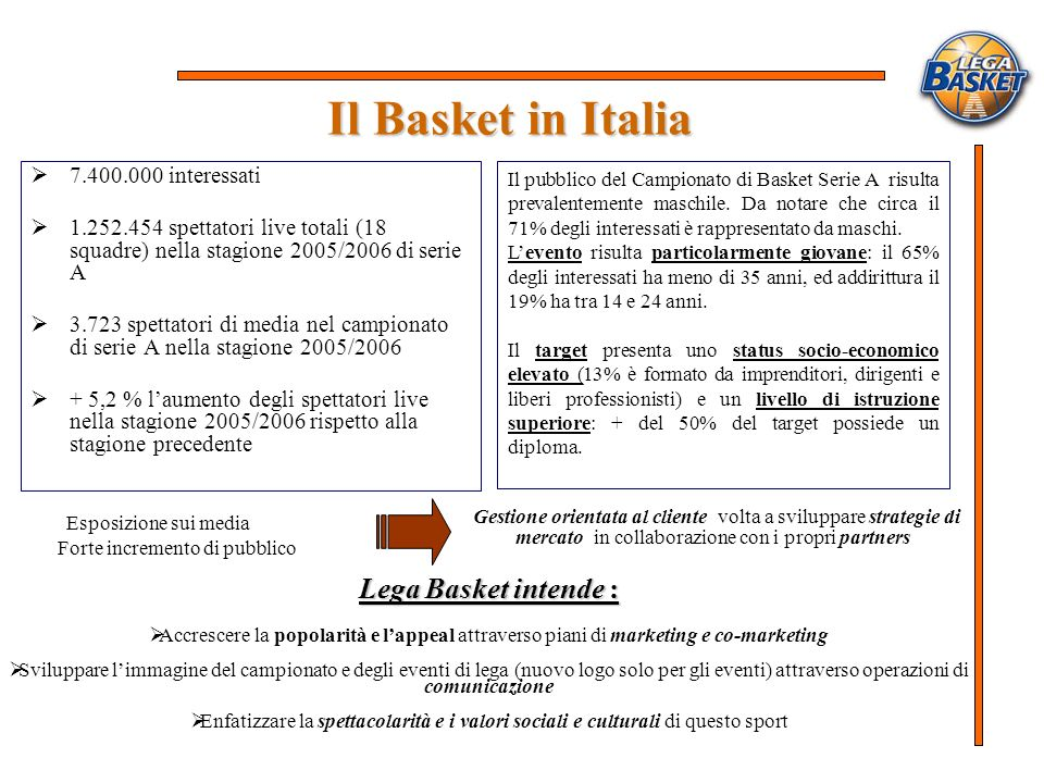Il Basket in Italia Lega Basket intende :