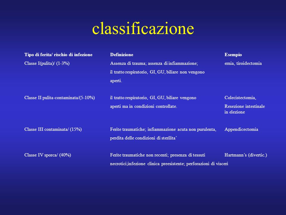classificazione Tipo di ferita/ rischio di infezione Definizione Esempio.