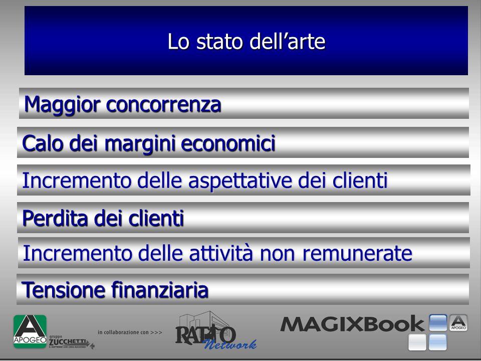 Lo stato dell'arte Maggior concorrenza. Calo dei margini economici. Incremento delle aspettative dei clienti.