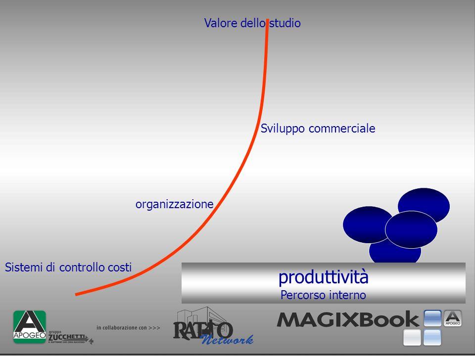 produttività Valore dello studio Sviluppo commerciale organizzazione