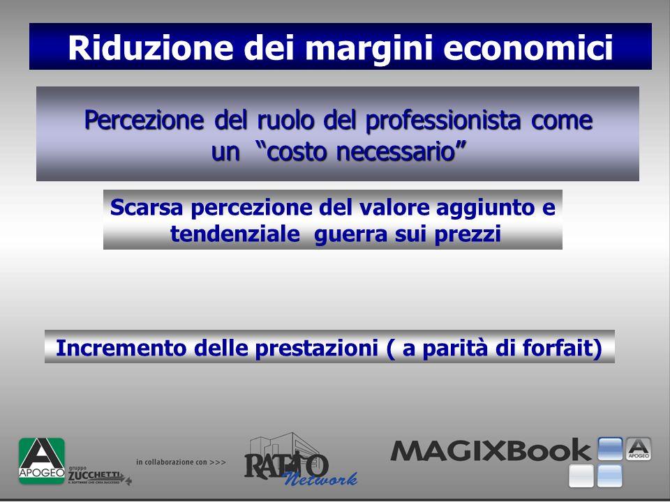 Riduzione dei margini economici