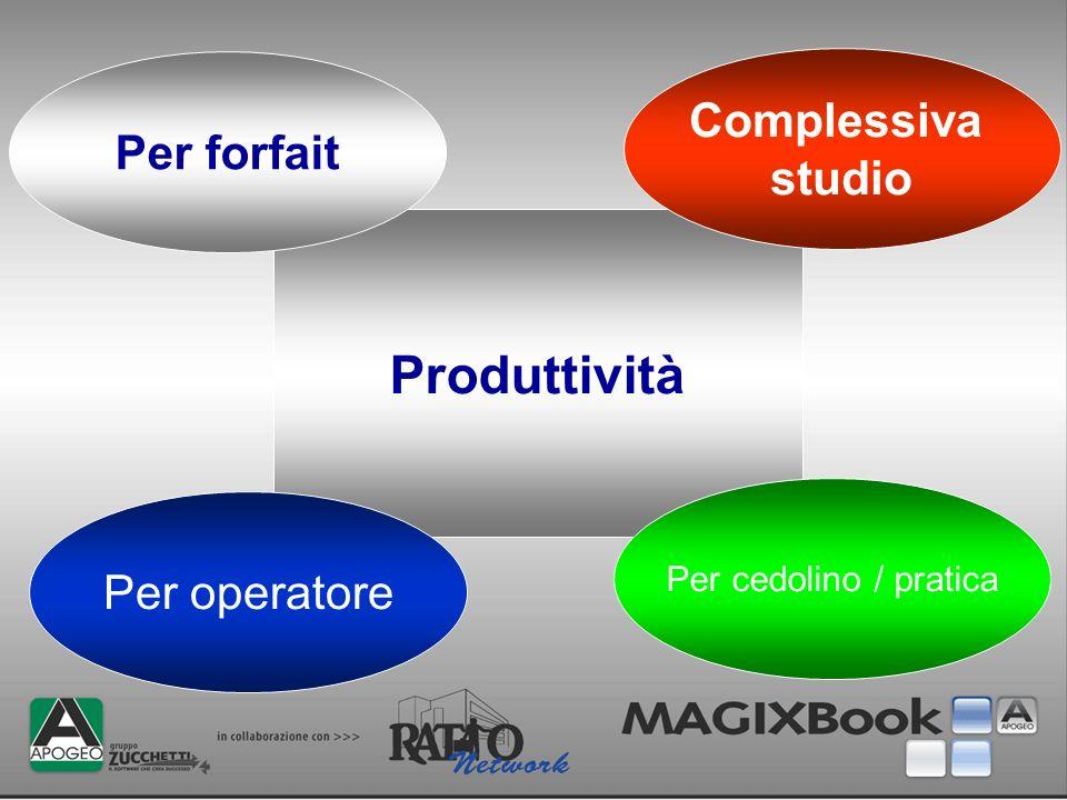 Produttività Complessiva Per forfait studio Per operatore